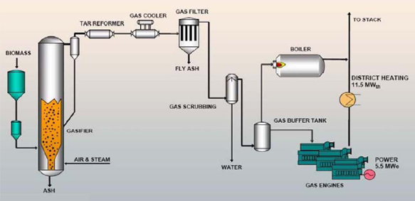 Gasification System Complimenting BIOGAS Fueling